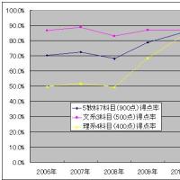 数字とグラフで見る経緯(1)センター試験推移