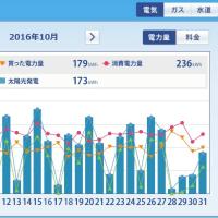 太陽光発電HEMS (2016年10月) ミニソーラー横浜青葉発電所