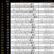 ■ イギリスGP : 公式予選はハミルトンがポール獲得。アロンソQ1でトップ 【 F1 】