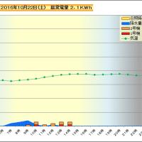 10月22日 時間別発電量