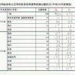今日7月22日は、岐阜県をはじめとする東海三県・名古屋市の教員採用1次試験の日