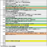 世田谷区の住民参加についての覚書2