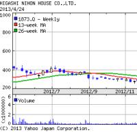 311前にも上がった東日本ハウスの株価が急上昇!安倍首相ら28日から海外へ!GW前後に大地震か?