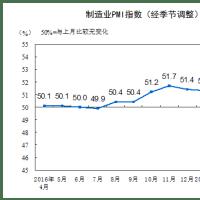 環境規制が厳しくなり 中国の製造業指数は落ちていく気配が感じられる 大阪港の金属屑商トーナイ 代表者東内誠ブログ