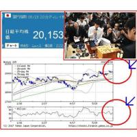 藤井四段、前人未到の29連勝!日経平均も、明日続伸!?