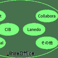 LibreOfficeフォーク時に離脱したOpenOffice.orgの主要メンバーって誰なんだろうという話