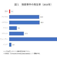 2017.5.25『レイプ事件を届け出る日本の被害者は氷山の一角』ニューズウィーク日本版