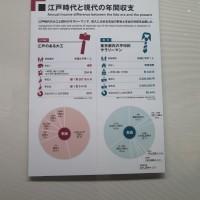 江戸東京博物館の資料で、この20年でいかに貧しくなったのかを見た。