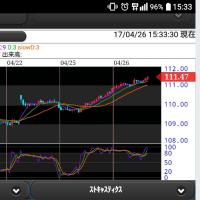 ドル円、60分足チャート