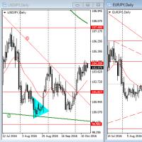 10月17日からの計画   動意づいてきたユーロ・ドル