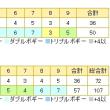 3月25日(土)東筑波カントリークラブ
