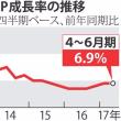 中国 GDP成長率 政府目標を2期連続で上回るも先行き不安