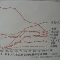 日本人の食生活と疾病の推移
