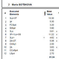 GPフランス杯、マリア・ソツコワのデビュー (The Debut of Maria Sotskova at Grand Prix Trophee de France)