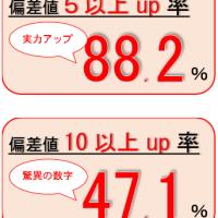 【江南市】伊藤塾に入った後、どれだけ偏差値がアップしたか