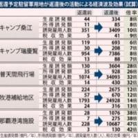 (シリーズ)沖縄二紙より-- ネット等で行き交う虚報を正す(その6)