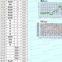 2月22日 アメダスと天気図。