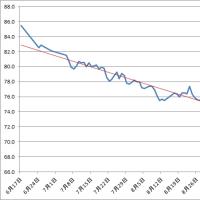 3か月グラフ