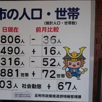 足利市の人口