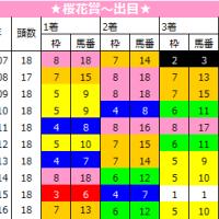 桜花賞の法則