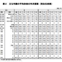 2015年 日本人の平均寿命:男性80.75歳、女性86.30歳