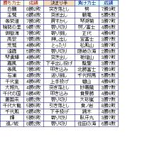 大相撲01月場所10日目