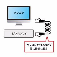 ありそうでなかったカールコードのLANケーブル、サンワサプライが発売