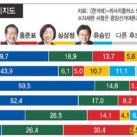 「必ず投票する」という回答は86.9% : 5日に終わった事前投票の最終投票率が26.06%に達した。