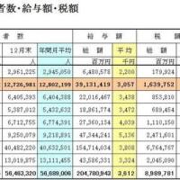 事業所規模別(従業員数)と企業規模別(資本金):平均給与と中央値