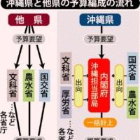 [Q&A]沖縄振興予算 誤解の原因は名称だった