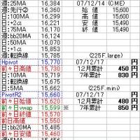 12月18日(火)テクニカルポイント