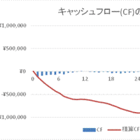 トランクルーム事業の実績(2017年まで)