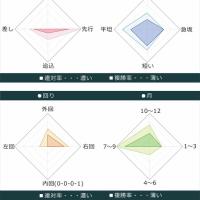 宝塚記念2017出走馬データ 6枠7番レインボーライン