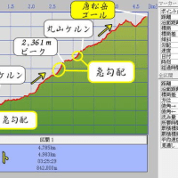 創楽 雪山登山 八方尾根から登る唐松岳・登山 冬 (①アクセス・概要)