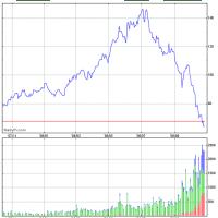 WTI石油価格指標