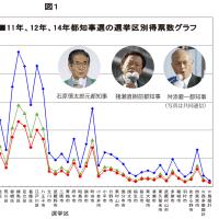 東京都知事選の不正選挙プログラムがお見事!分析グラフがバッチリ示す不正の証拠!