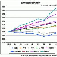 島根県は人口当たりの産科医数TOP:それでも他県から産科医を呼び戻さなくてはならない!