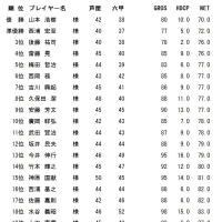 1月成績表