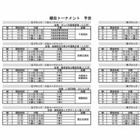 ガンバカップ本大会組み合わせ決定