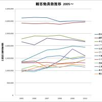 【最終結果】 2010年度 プロ野球 観客動員 ランキング
