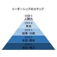 リーダーシップのステップ(STEP 5)