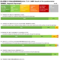 2016年長崎巡礼のアンケート集計結果