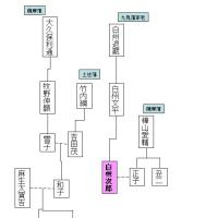 白州次郎の日本国憲法 鶴見紘 ****