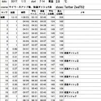 冬休み5日目:坂道ダッシュ