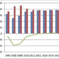 2010年を底にロシアは人口増加に転じている