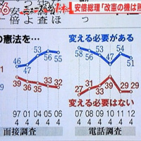 世論調査・現行憲法「日本にとってよかった」89%と安倍総理のトンチンカン