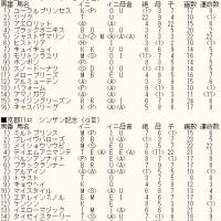 「フェアリーS」「シンザン記念」&WIN5対象レースのカバラ暗示付き出馬表