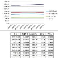アサヒの株価推移 2015.12.21