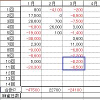 3月-23700P (未計上分) 6月 -46400P(6連敗) 7月+56700P(7月途中) リハビリ終了?