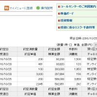 ☆10月25日 JR九州、2945円で200株BUY!